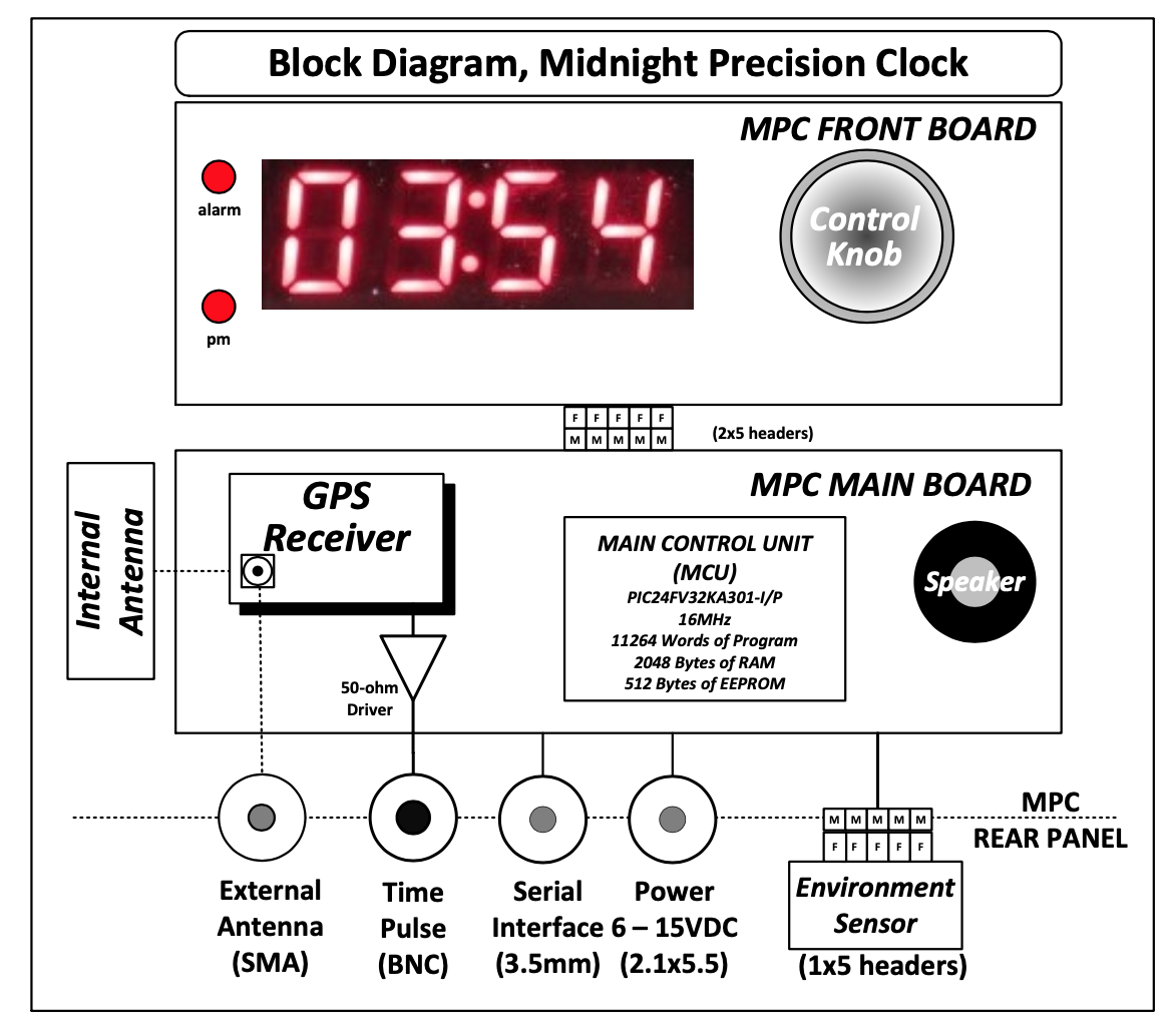 Midnight Precision Clock